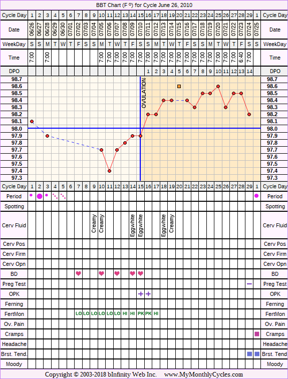 Fertility Chart for cycle Jun 26, 2010, chart owner tags: Acupuncture, Biphasic, Fertility Monitor