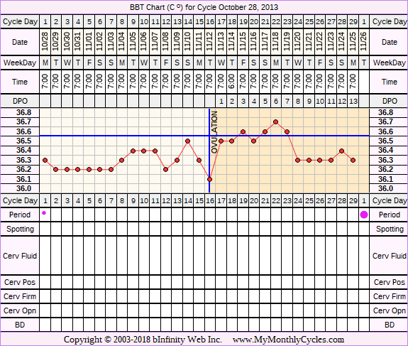 Fertility Chart for cycle Oct 28, 2013, chart owner tags: Biphasic, Fertility Monitor