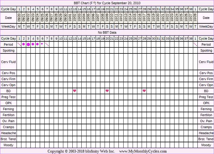 Fertility Chart for cycle Sep 20, 2010, chart owner tags: Anovulatory, BFN (Not Pregnant), BFP (Pregnant), Miscarriage, Other Meds