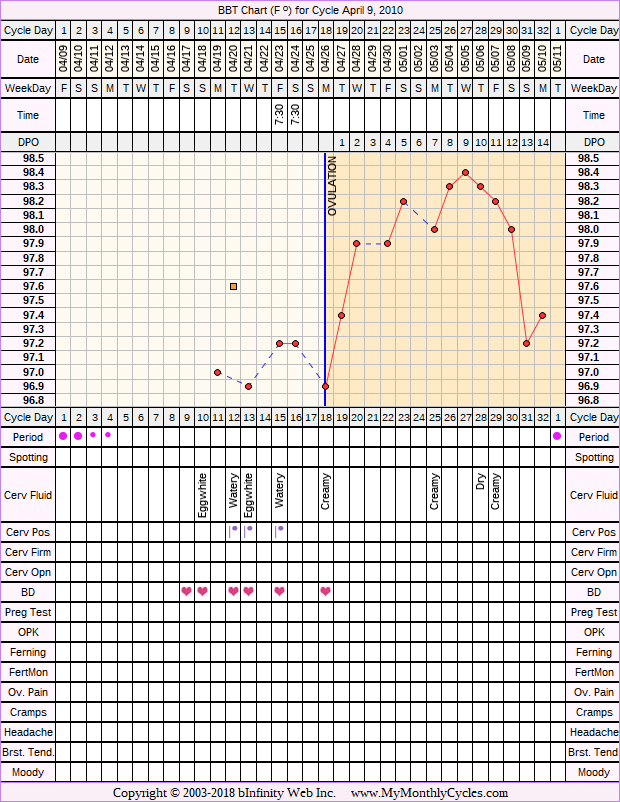 Fertility Chart for cycle Apr 9, 2010