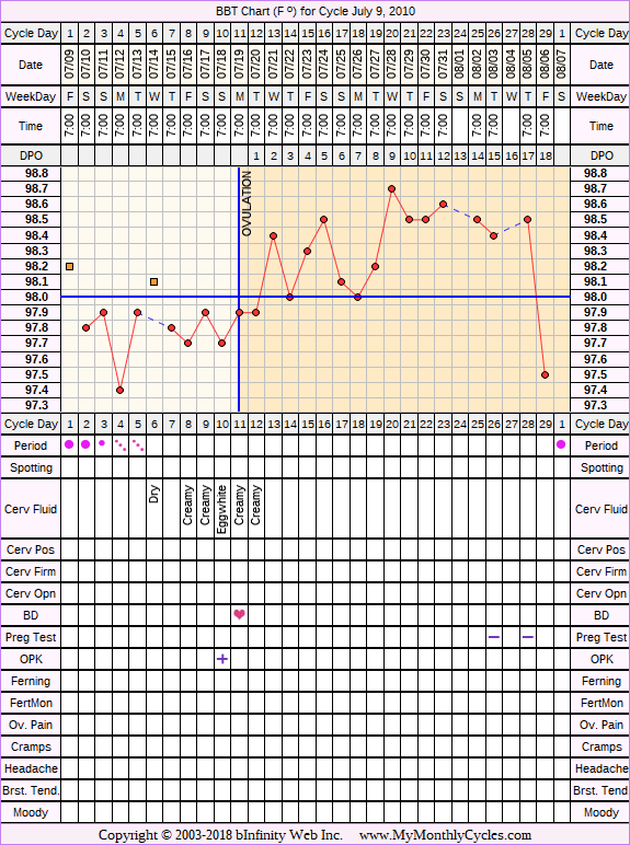 Fertility Chart for cycle Jul 9, 2010, chart owner tags: BFN (Not Pregnant), IUI, Ovulation Prediction Kits, Other Meds