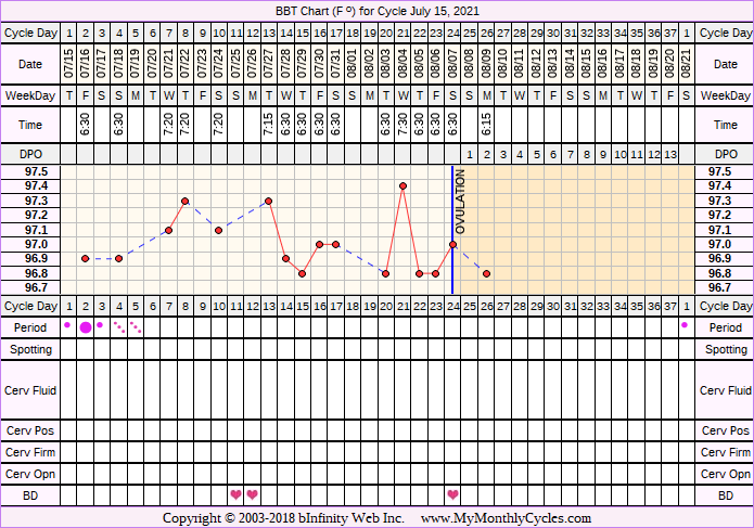 Fertility Chart for cycle Jul 15, 2021