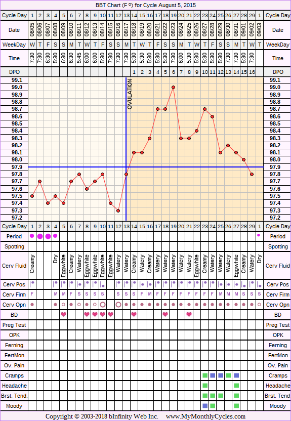 Fertility Chart for cycle Aug 5, 2015, chart owner tags: Over Weight, Triphasic