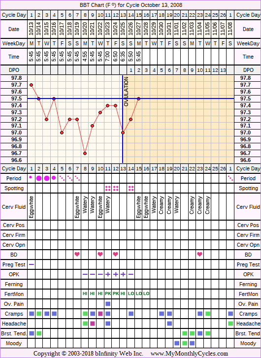 Fertility Chart for cycle Oct 13, 2008, chart owner tags: BFN (Not Pregnant), Fertility Monitor, Herbal Fertility Supplement, Ovulation Prediction Kits