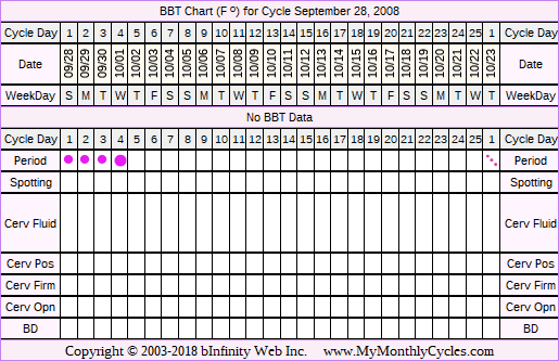 Fertility Chart for cycle Sep 28, 2008, chart owner tags: BFP (Pregnant), Miscarriage