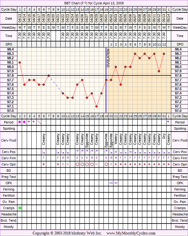 Fertility Chart for cycle Apr 13, 2009