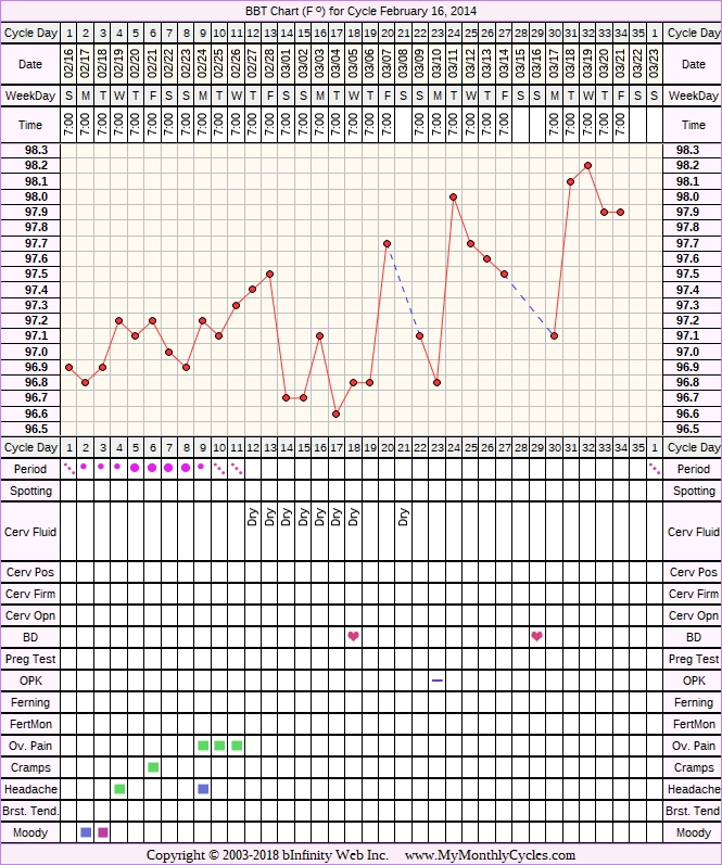 BBT Chart for cycle Feb 16, 2014
