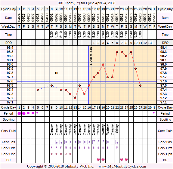 Fertility Chart for cycle Apr 24, 2008, chart owner tags: After the Pill, BFN (Not Pregnant), Ovulation Prediction Kits