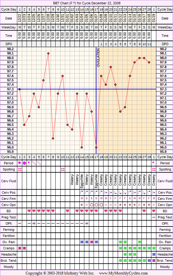 Fertility Chart for cycle Dec 22, 2008, chart owner tags: BFN (Not Pregnant), Clomid, Ovulation Prediction Kits