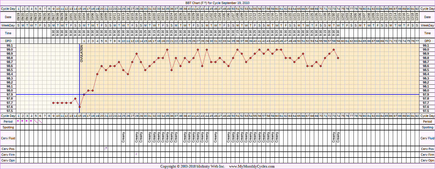 BBT Chart for cycle Sep 19, 2010