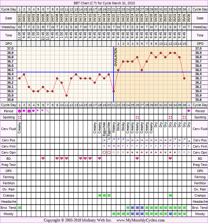 Fertility Chart for cycle Mar 31, 2010, chart owner tags: BFN (Not Pregnant), Biphasic, PCOS