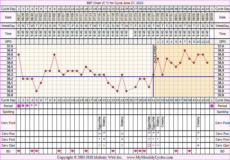 Fertility Chart for cycle Jun 27, 2010, chart owner tags: PCOS