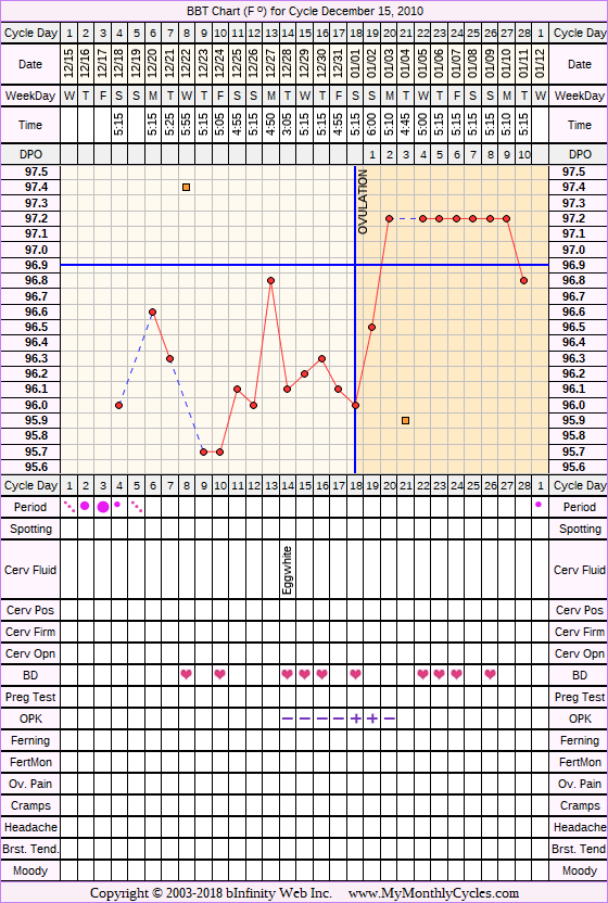 Fertility Chart for cycle Dec 15, 2010, chart owner tags: BFN (Not Pregnant), Ovulation Prediction Kits