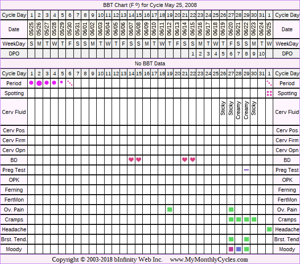 Fertility Chart for cycle May 25, 2008, chart owner tags: Fertility Monitor
