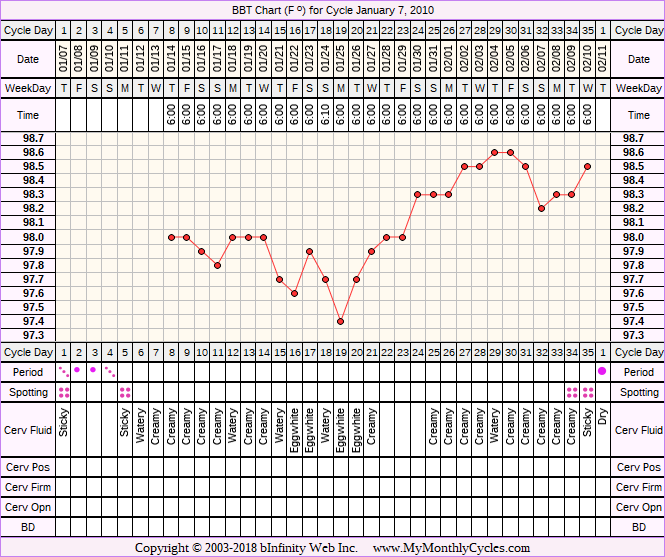 Fertility Chart for cycle Jan 7, 2010, chart owner tags: After the Pill, BFN (Not Pregnant), Biphasic, Ovulation Prediction Kits