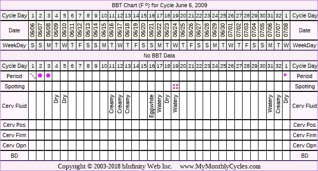 Fertility Chart for cycle Jun 6, 2009