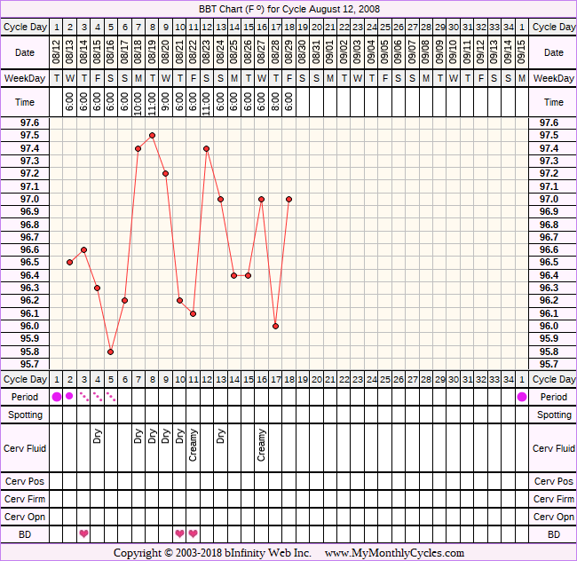 Fertility Chart for cycle Aug 12, 2008, chart owner tags: Clomid, PCOS