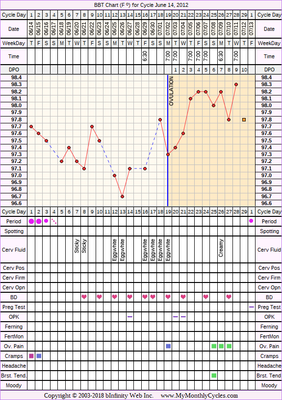 Fertility Chart for cycle Jun 14, 2012, chart owner tags: BFN (Not Pregnant)