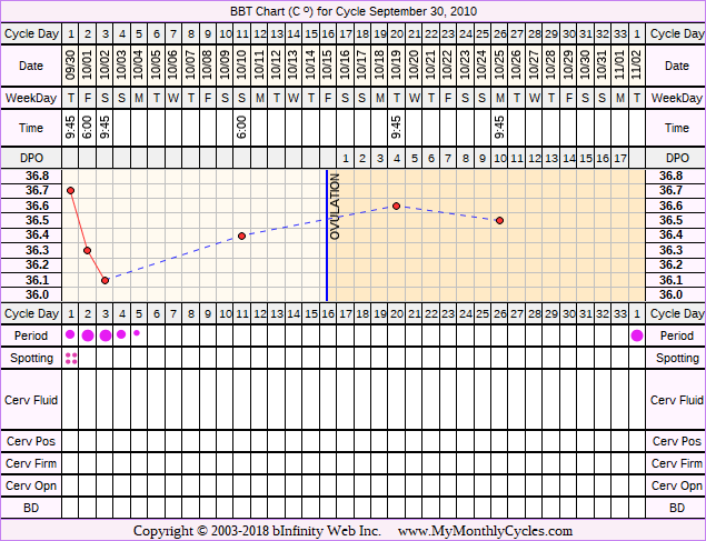 Fertility Chart for cycle Sep 30, 2010, chart owner tags: BFN (Not Pregnant)