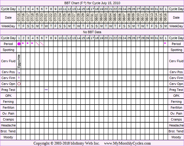 Fertility Chart for cycle Jul 15, 2010, chart owner tags: Miscarriage