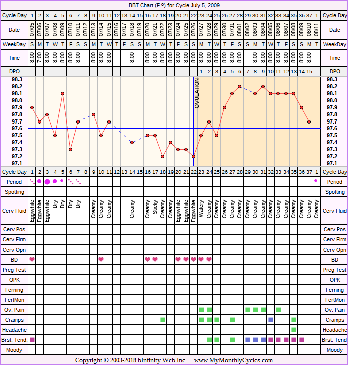 Fertility Chart for cycle Jul 5, 2009, chart owner tags: BFN (Not Pregnant), Clomid, Miscarriage, Over Weight, PCOS