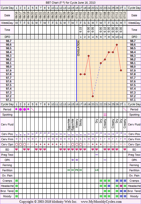 Fertility Chart for cycle Jun 16, 2010, chart owner tags: BFN (Not Pregnant), Herbal Fertility Supplement, Miscarriage, Ovulation Prediction Kits