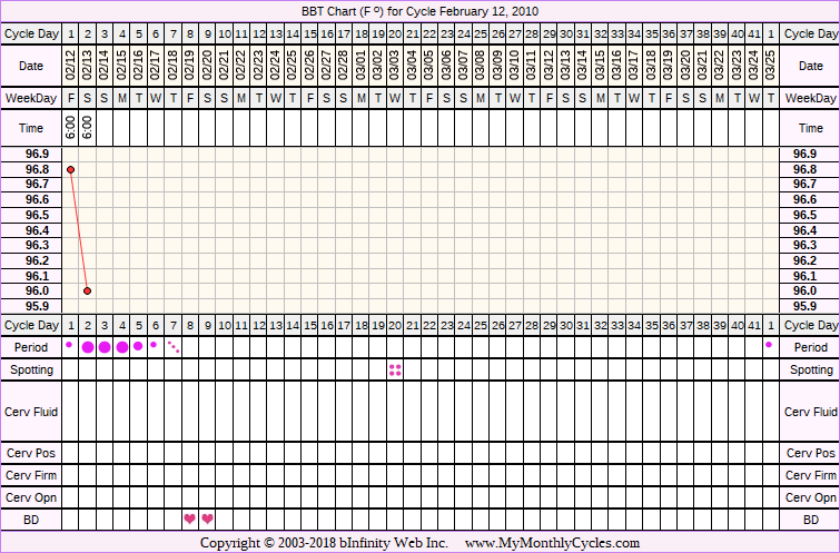 Fertility Chart for cycle Feb 12, 2010, chart owner tags: BFN (Not Pregnant), Biphasic, Illness, Triphasic