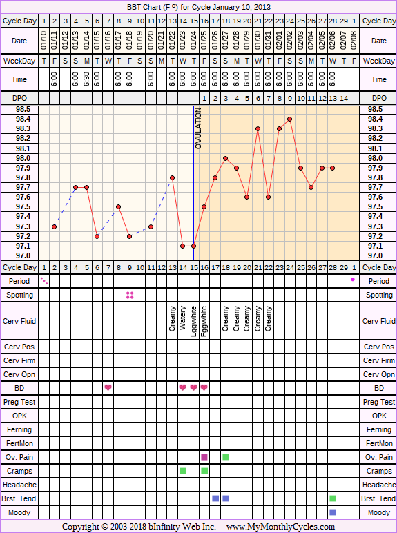 BBT Chart for cycle Jan 10, 2013