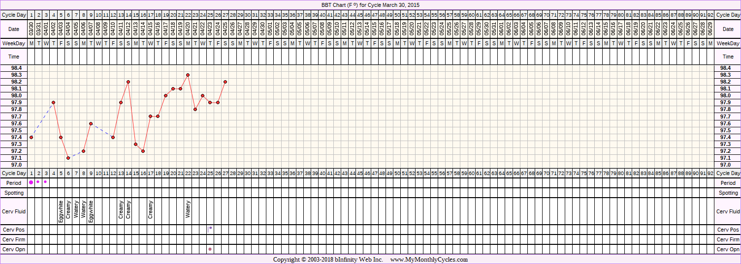 Fertility Chart for cycle Mar 30, 2015, chart owner tags: Short Luteal Phase, Slow Riser