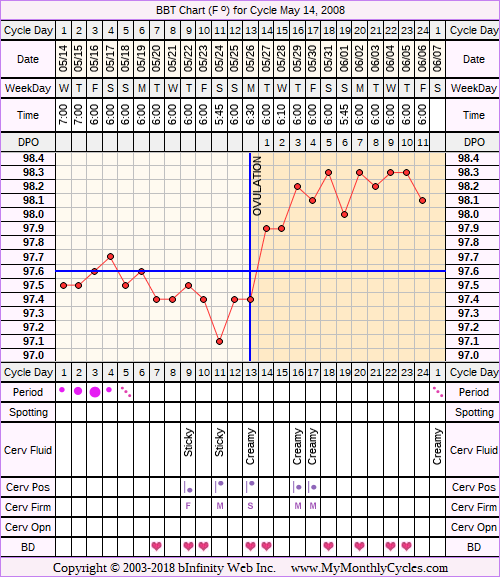 Fertility Chart for cycle May 14, 2008, chart owner tags: Other Meds
