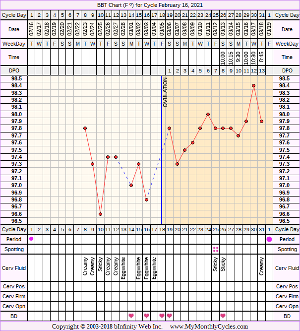Fertility Chart for cycle Feb 16, 2021, chart owner tags: BFN (Not Pregnant), Hypothyroidism