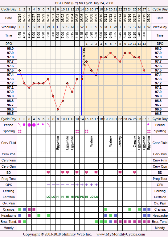 Fertility Chart for cycle Jul 24, 2008, chart owner tags: BFN (Not Pregnant), Biphasic, Fertility Monitor, Ovulation Prediction Kits