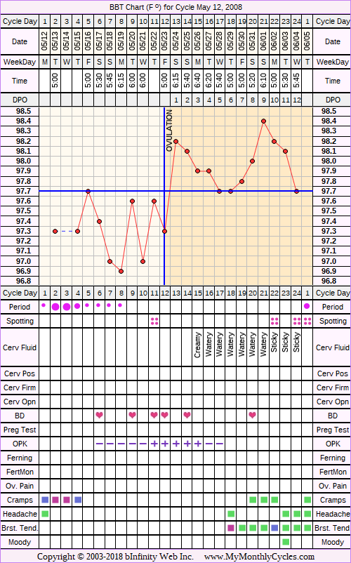 Fertility Chart for cycle May 12, 2008, chart owner tags: BFN (Not Pregnant), Biphasic, Fertility Monitor, Ovulation Prediction Kits