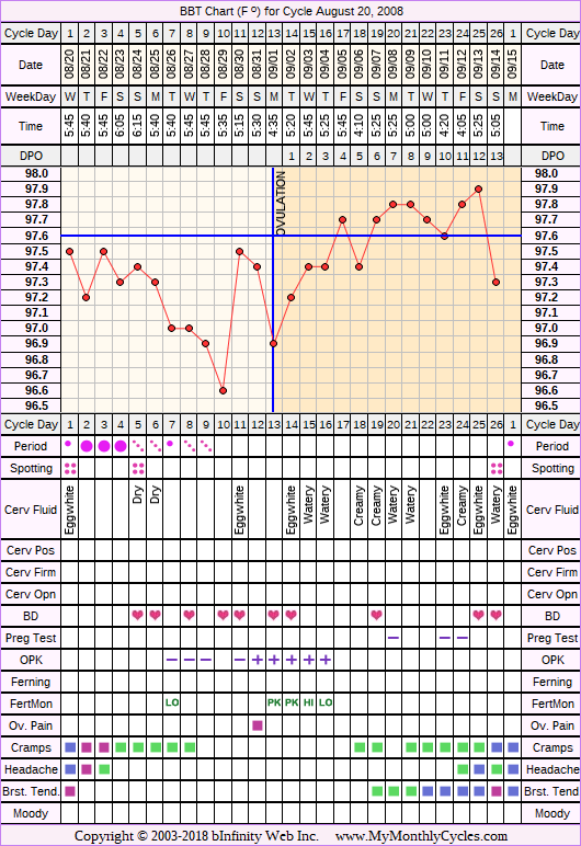 Fertility Chart for cycle Aug 20, 2008, chart owner tags: BFN (Not Pregnant), Biphasic, Fertility Monitor, Ovulation Prediction Kits
