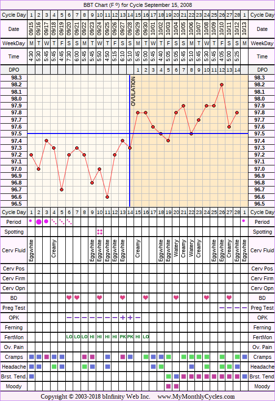 Fertility Chart for cycle Sep 15, 2008, chart owner tags: BFN (Not Pregnant), Fertility Monitor, Ovulation Prediction Kits, Other Meds