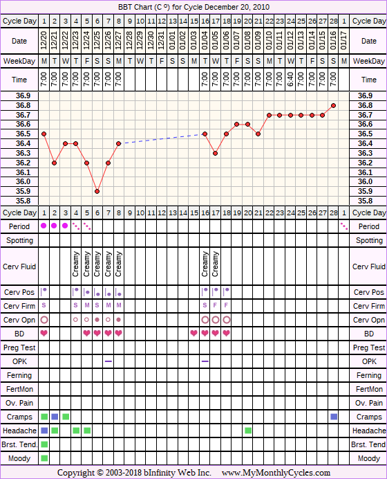 Fertility Chart for cycle Dec 20, 2010, chart owner tags: IVF, Other Meds