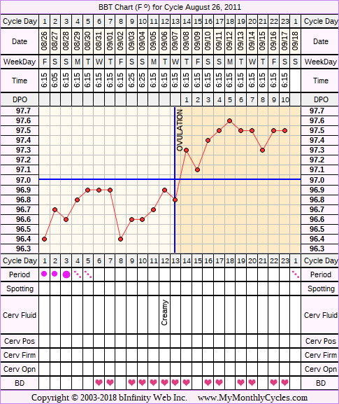 Fertility Chart for cycle Aug 26, 2011