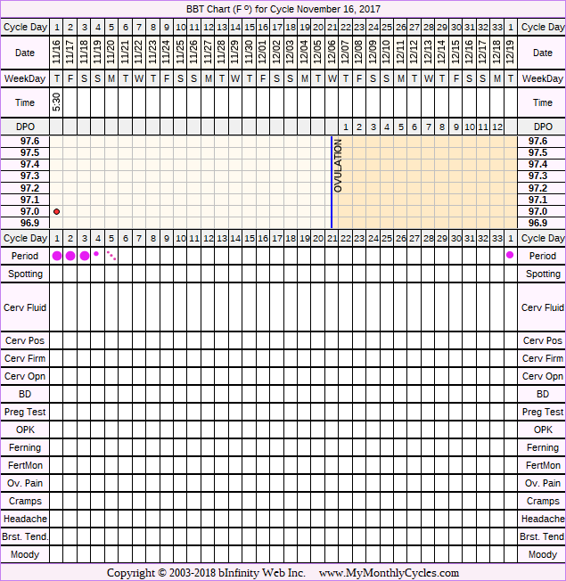Fertility Chart for cycle Nov 16, 2017, chart owner tags: PCOS