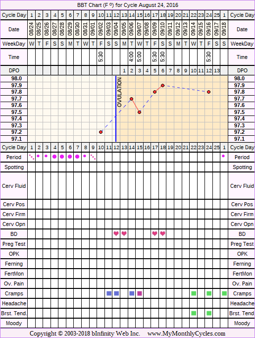 Fertility Chart for cycle Aug 24, 2016, chart owner tags: PCOS