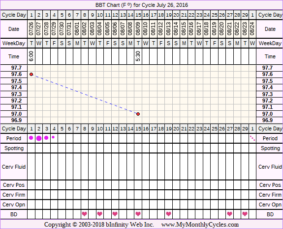Fertility Chart for cycle Jul 26, 2016, chart owner tags: PCOS