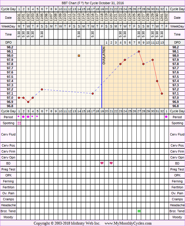 Fertility Chart for cycle Oct 31, 2016, chart owner tags: PCOS