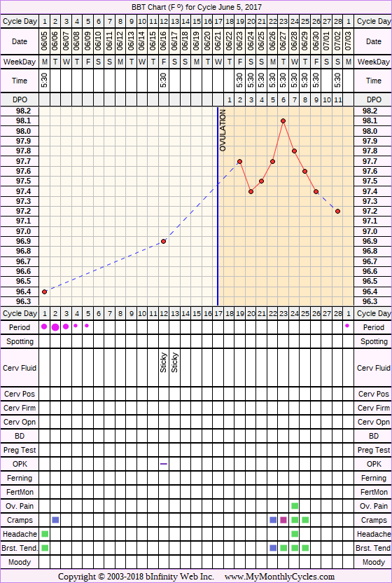 Fertility Chart for cycle Jun 5, 2017, chart owner tags: PCOS