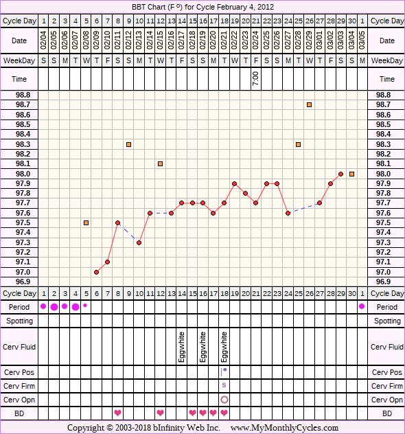 Fertility Chart for cycle Feb 4, 2012