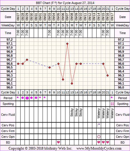 Fertility Chart for cycle Aug 27, 2014, chart owner tags: PCOS