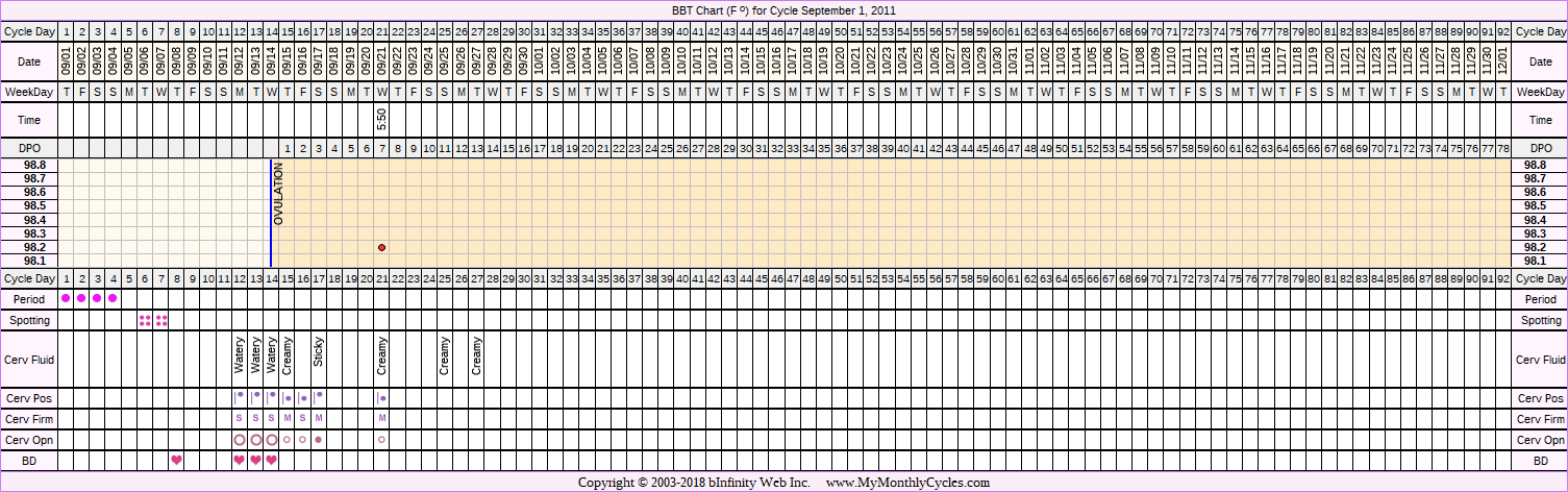 Fertility Chart for cycle Sep 1, 2011, chart owner tags: BFN (Not Pregnant), Other Meds