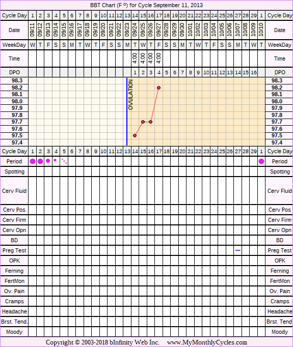 Fertility Chart for cycle Sep 11, 2013, chart owner tags: Clomid, Hypothyroidism, IUI, Other Meds, PCOS