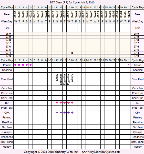 Fertility Chart for cycle Jul 7, 2010, chart owner tags: Ovulation Prediction Kits