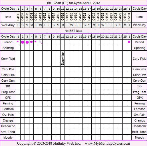 Fertility Chart for cycle Apr 6, 2012