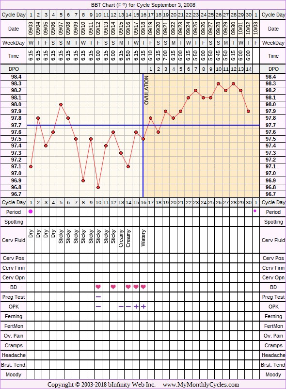 Fertility Chart for cycle Sep 3, 2008, chart owner tags: Ovulation Prediction Kits