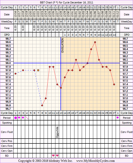 Fertility Chart for cycle Dec 16, 2011, chart owner tags: Clomid, Fertility Monitor, Ovulation Prediction Kits